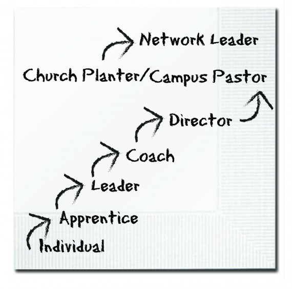 leadership path